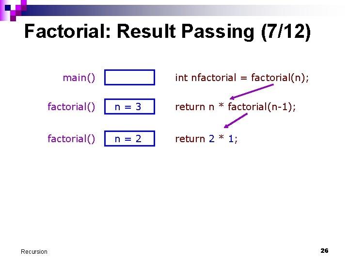 Factorial: Result Passing (7/12) main() Recursion int nfactorial = factorial(n); factorial() n=3 return n