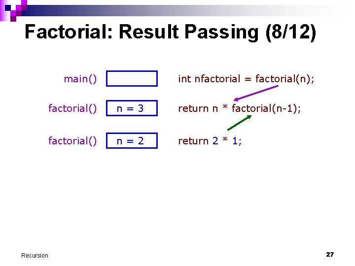 Factorial: Result Passing (8/12) main() Recursion int nfactorial = factorial(n); factorial() n=3 return n