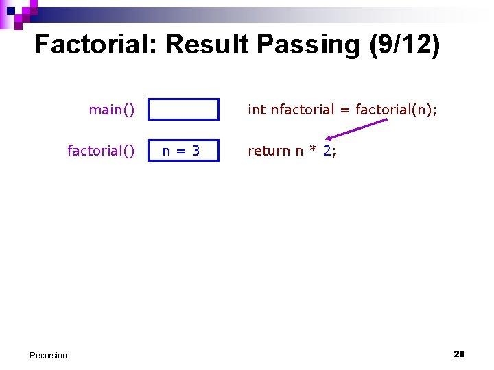 Factorial: Result Passing (9/12) main() factorial() Recursion int nfactorial = factorial(n); n=3 return n