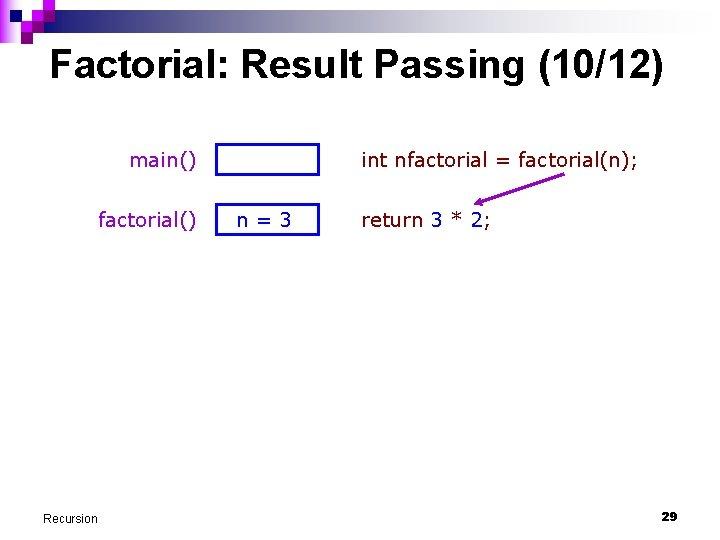 Factorial: Result Passing (10/12) main() factorial() Recursion int nfactorial = factorial(n); n=3 return 3