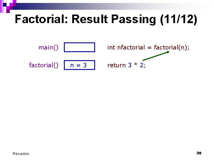 Factorial: Result Passing (11/12) main() factorial() Recursion int nfactorial = factorial(n); n=3 return 3