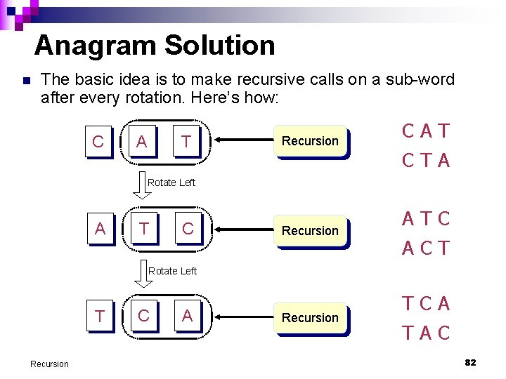 Anagram Solution n The basic idea is to make recursive calls on a sub-word