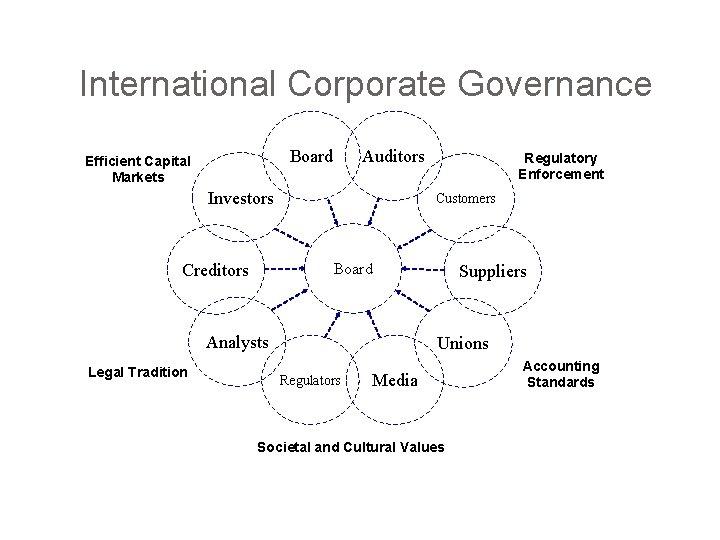 International Corporate Governance Board Efficient Capital Markets Auditors Investors Customers Board Creditors Analysts Legal