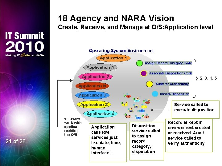18 Agency and NARA Vision Create, Receive, and Manage at O/S: Application level Service