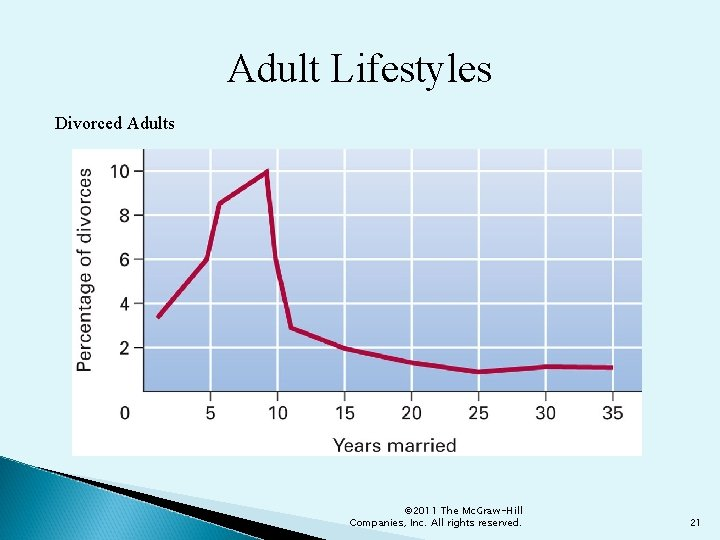 Adult Lifestyles Divorced Adults © 2011 The Mc. Graw-Hill Companies, Inc. All rights reserved.