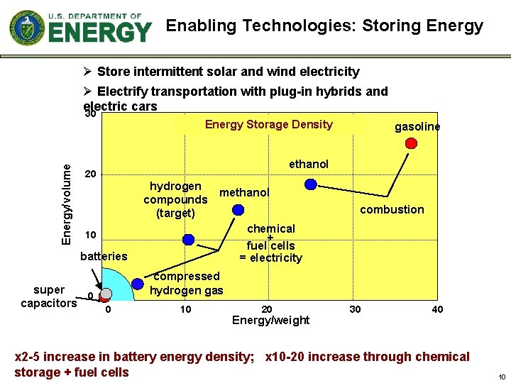 Enabling Technologies: Storing Energy Ø Store intermittent solar and wind electricity Ø Electrify transportation