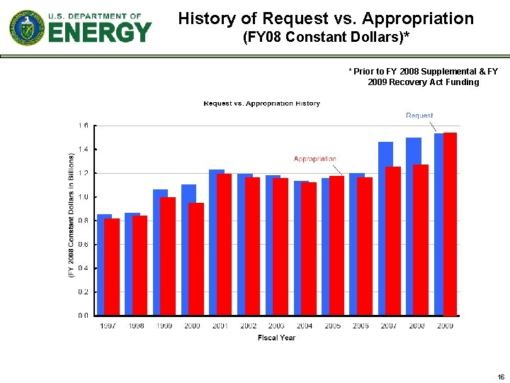 History of Request vs. Appropriation (FY 08 Constant Dollars)* * Prior to FY 2008