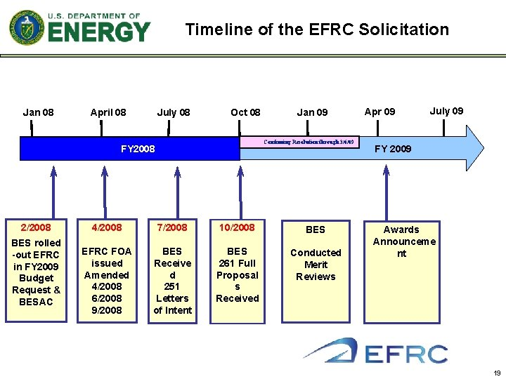 Timeline of the EFRC Solicitation Jan 08 April 08 July 08 Oct 08 Continuing