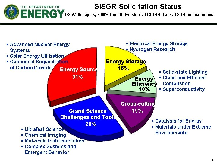 SISGR Solicitation Status 879 Whitepapers; ~ 88% from Universities; 11% DOE Labs; 1% Other