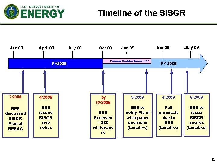 Timeline of the SISGR Jan 08 April 08 FY 2008 2/2008 4/2008 BES discussed