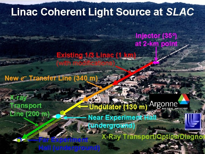 Linac Coherent Light Source at SLAC Injector (35º) at 2 -km point Existing 1/3
