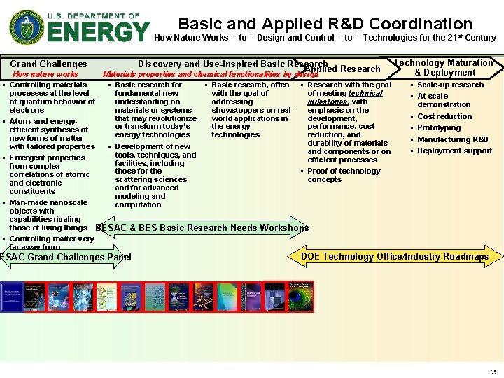 Basic and Applied R&D Coordination How Nature Works … to … Design and Control