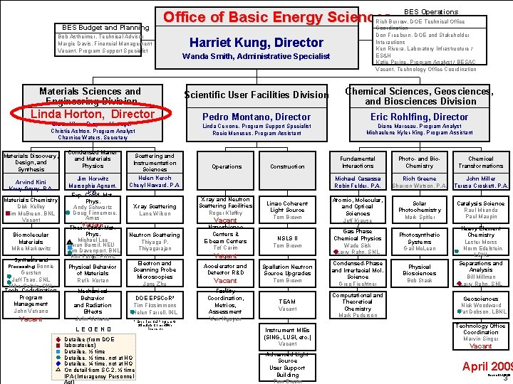 BES Budget and Planning Office of Basic Energy Sciences Bob Astheimer, Technical Advisor Margie