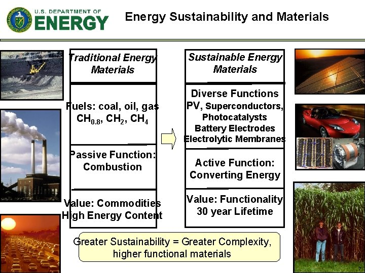Energy Sustainability and Materials Traditional Energy Materials Fuels: coal, oil, gas CH 0. 8,