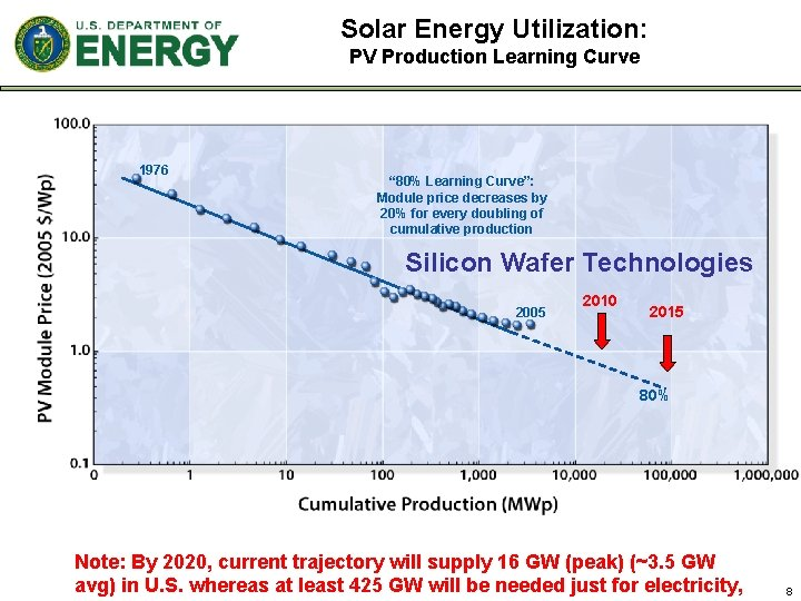 """Solar Energy Utilization: PV Production Learning Curve 1976 """" 80% Learning Curve"""": Module price"""