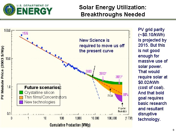 Solar Energy Utilization: Breakthroughs Needed New Science is required to move us off the