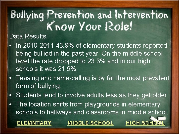 Data Results: • In 2010 -2011 43. 9% of elementary students reported being bullied