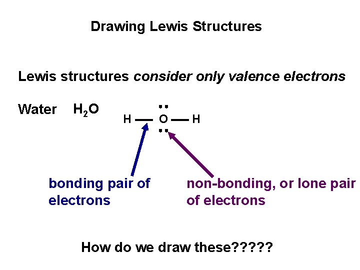 Drawing Lewis Structures Lewis structures consider only valence electrons Water H 2 O H