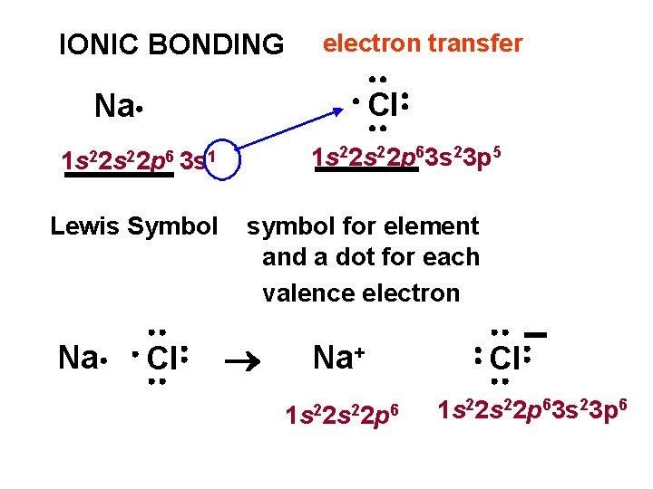 IONIC BONDING electron transfer Cl Na 1 s 22 p 63 s 23 p