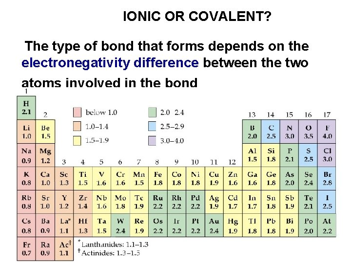 IONIC OR COVALENT? The type of bond that forms depends on the electronegativity difference