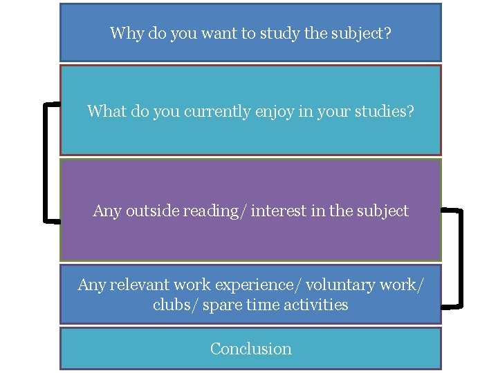 Why do you want to study the subject? What do you currently enjoy in