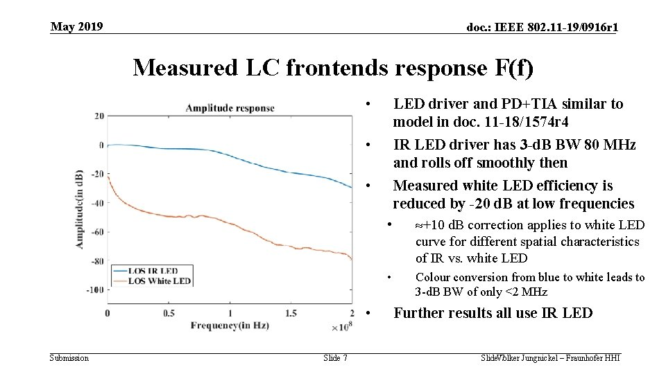 May 2019 doc. : IEEE 802. 11 -19/0916 r 1 Measured LC frontends response