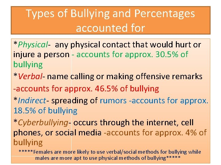 Types of Bullying and Percentages accounted for *Physical- any physical contact that would hurt