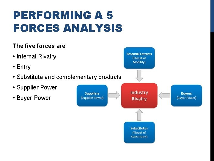 PERFORMING A 5 FORCES ANALYSIS The five forces are • Internal Rivalry • Entry
