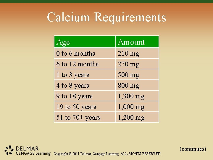 Calcium Requirements Age Amount 0 to 6 months 6 to 12 months 1 to