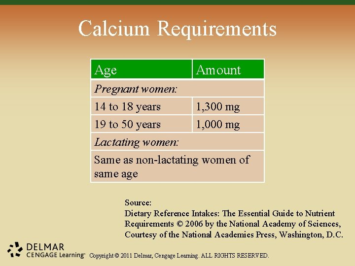 Calcium Requirements Age Amount Pregnant women: 14 to 18 years 1, 300 mg 19