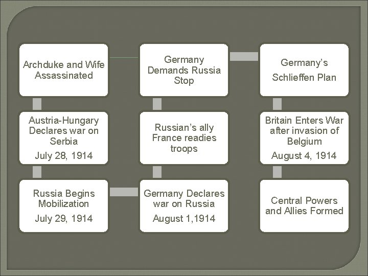 Archduke and Wife Assassinated Germany Demands Russia Stop Austria-Hungary Declares war on Serbia July