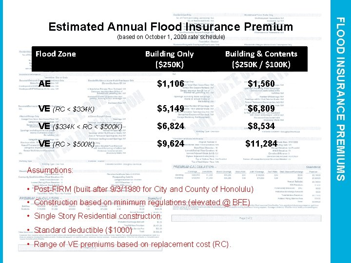 (based on October 1, 2009 rate schedule) Flood Zone Building Only ($250 K) Building