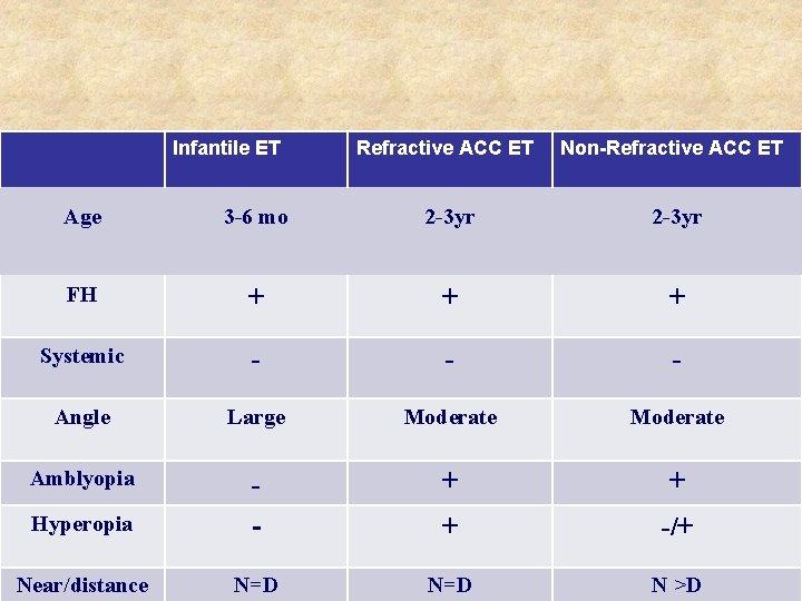 hyperopia strabismus 6 3)