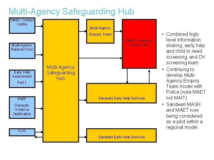 Multi-Agency Safeguarding Hub SMBC Contact Centre Multi-Agency Enquiry Team SMBC Children's Social Care Multi