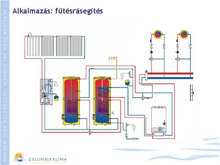 Alkalmazás: fűtésrásegítés