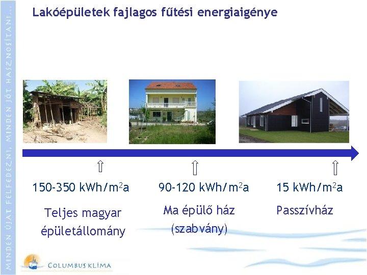 Lakóépületek fajlagos fűtési energiaigénye 150 -350 k. Wh/m 2 a 90 -120 k. Wh/m