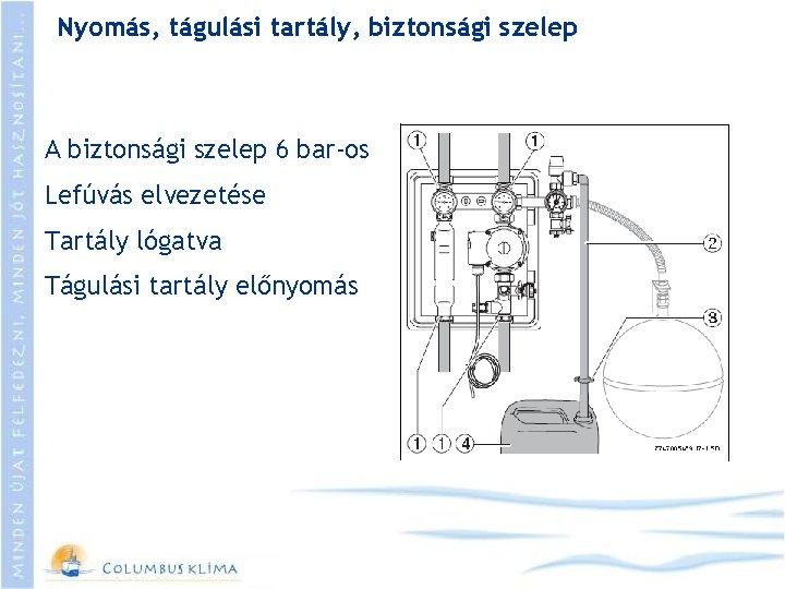 Nyomás, tágulási tartály, biztonsági szelep A biztonsági szelep 6 bar-os Lefúvás elvezetése Tartály lógatva