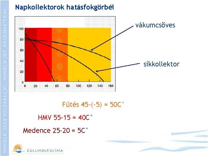 Napkollektorok hatásfokgörbéi vákumcsöves síkkollektor Fűtés 45 -(-5) = 50 C° HMV 55 -15 =