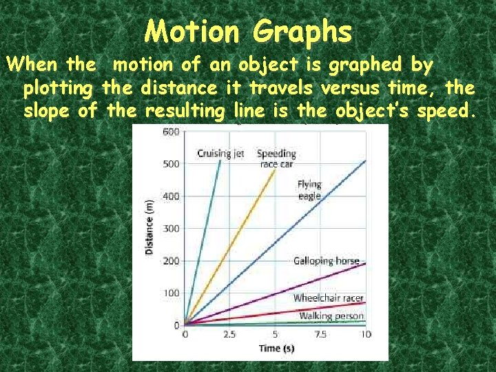 Motion Graphs When the motion of an object is graphed by plotting the distance