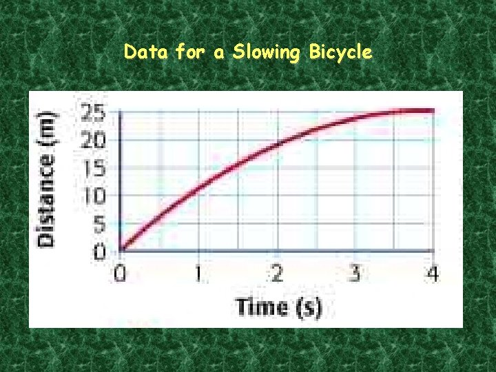 Data for a Slowing Bicycle