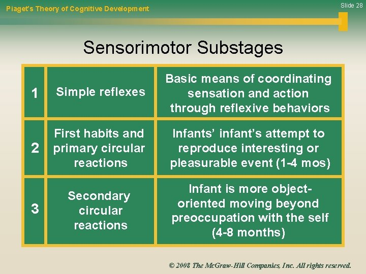 Slide 28 Piaget's Theory of Cognitive Development Sensorimotor Substages 1 Simple reflexes Basic means
