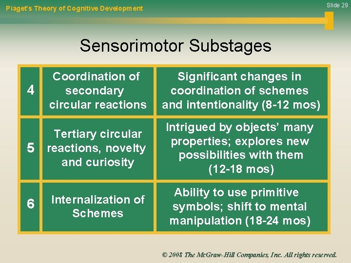 Slide 29 Piaget's Theory of Cognitive Development Sensorimotor Substages Coordination of 4 secondary circular