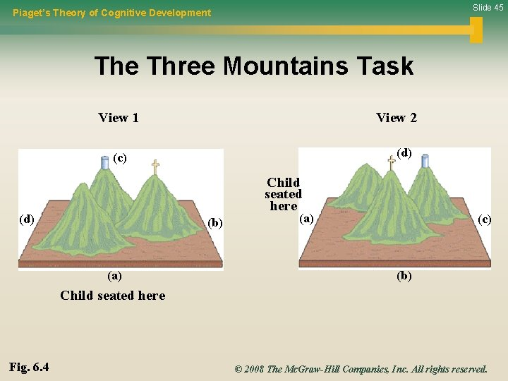 Slide 45 Piaget's Theory of Cognitive Development The Three Mountains Task View 1 View