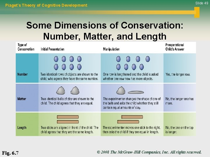 Slide 49 Piaget's Theory of Cognitive Development Some Dimensions of Conservation: Number, Matter, and