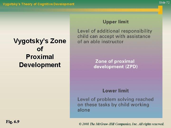 Vygotsky's Theory of Cognitive Development Slide 72 Vygotsky's Zone of Proximal Development Fig. 6.