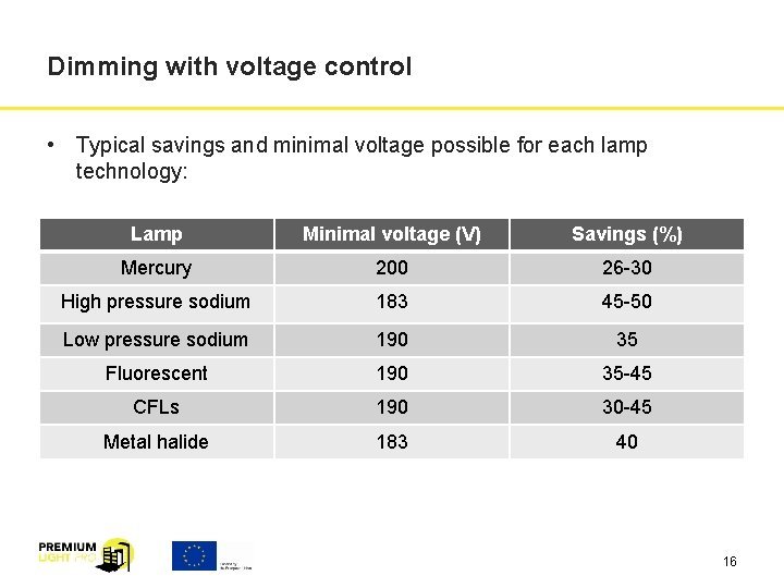 Dimming with voltage control • Typical savings and minimal voltage possible for each lamp