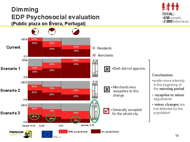 Dimming EDP Psychosocial evaluation TOTAL: ~650 people; ~2. 000 interviews. (Public plaza on Évora,