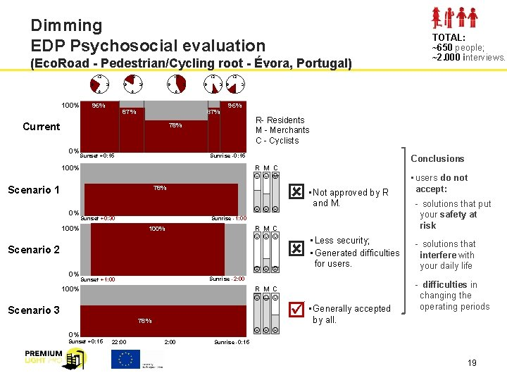 Dimming EDP Psychosocial evaluation (Eco. Road - Pedestrian/Cycling root - Évora, Portugal) 12 9