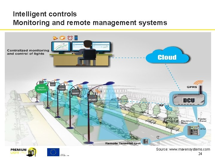 Intelligent controls Monitoring and remote management systems Source: www. mavensystems. com 24