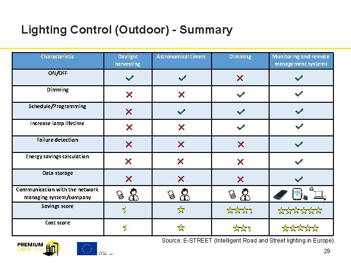 Lighting Control (Outdoor) - Summary Characteristic Daylight harvesting Astronomical timers Dimming Monitoring and remote